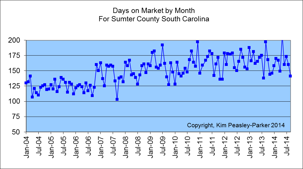 Aug 2014 Days on Market to Sell