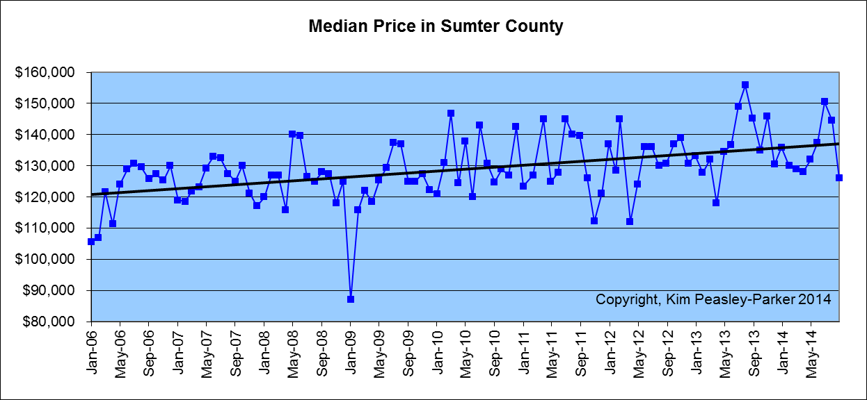 Aug 2014 Median Home Price Sumter