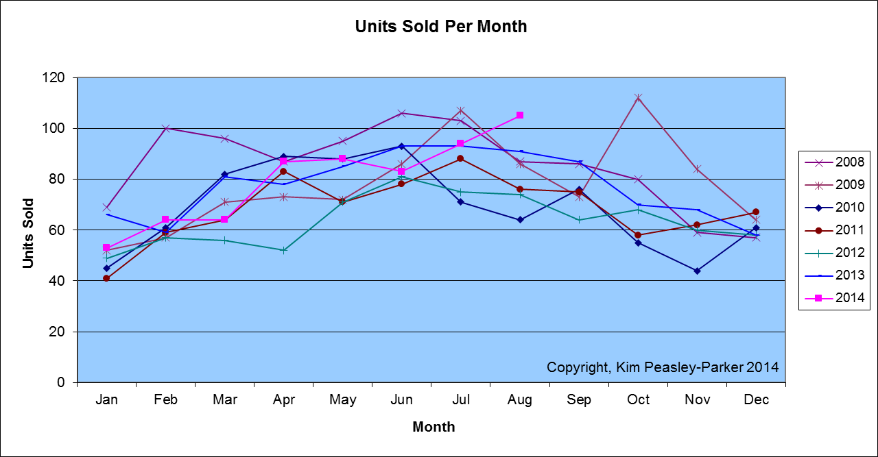 Aug 2014 Sumter Homes sold
