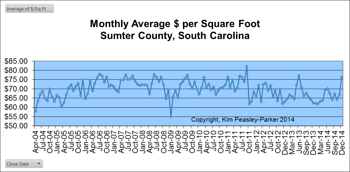 Sumter Real Estate Price per Square Foot,
