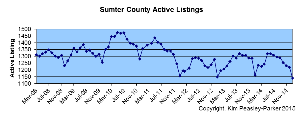 Sumter SC Real Estate Homes for Sale
