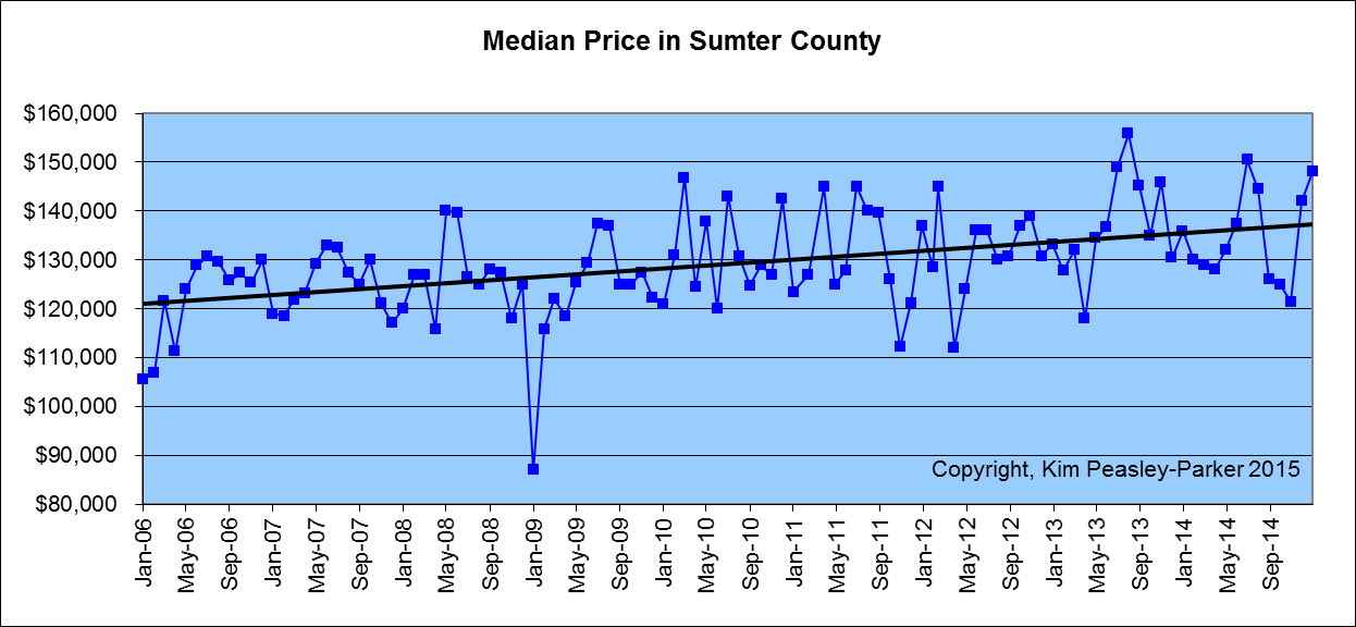 Sumter SC Median Home Price Homes Sold