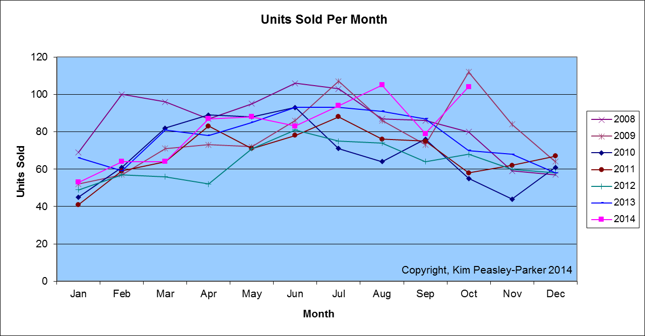 Sumter SC Homes Sold by Month