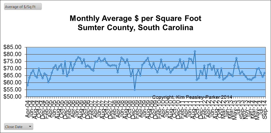 Sumter SC Average price per square foot for homes sold