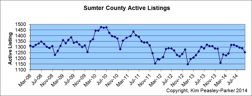 Sumter SC Active home for sale