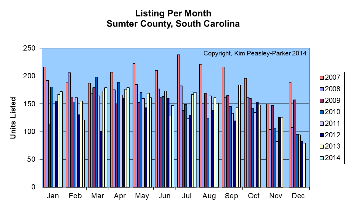 Sumter SC Home Listings Per Month