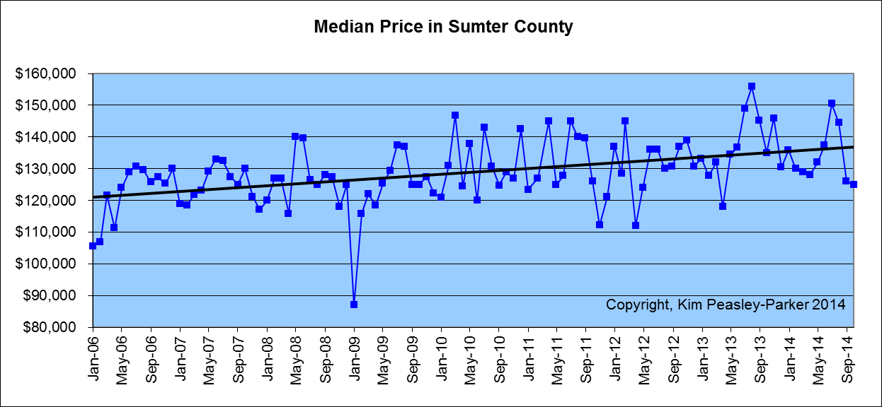 Sumter SC Median Home Prices