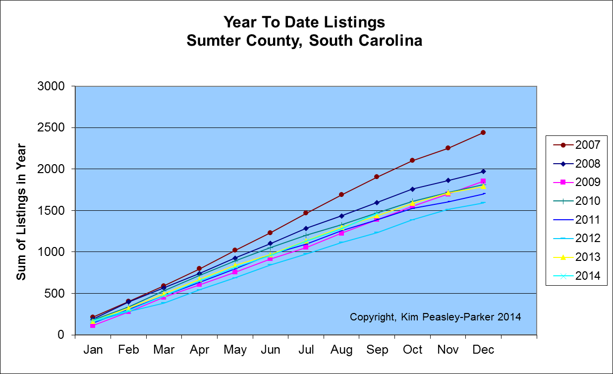 Sumter SC Listings Year to Date Homes for Sale