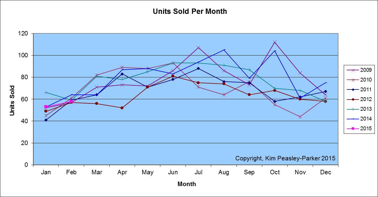 Sumter SC Houses Sold By Month Feb 2015