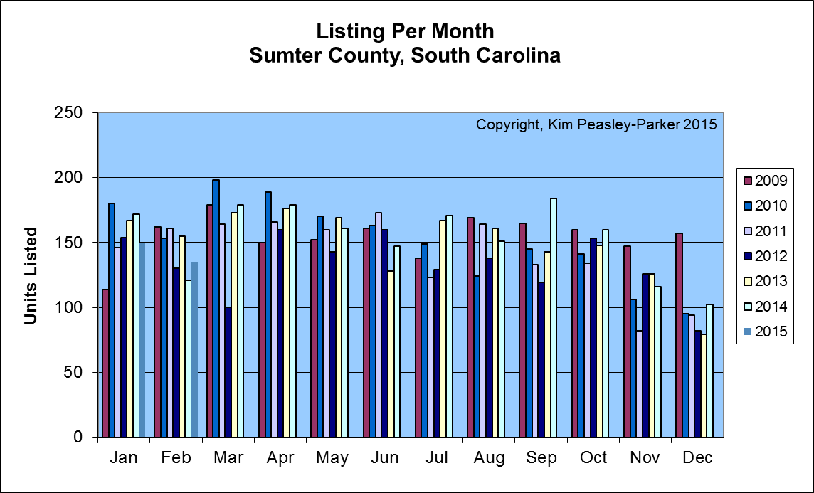 Sumter SC Homes Listed for Sale by Month
