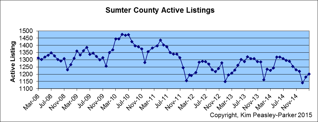 Sumter SC Home for Sale Number of Homes for Sale