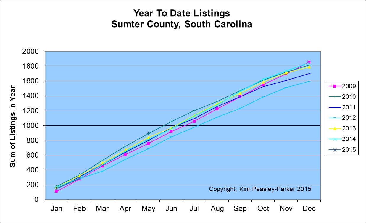 Sumter SC Year to Date Listings Annual Listings