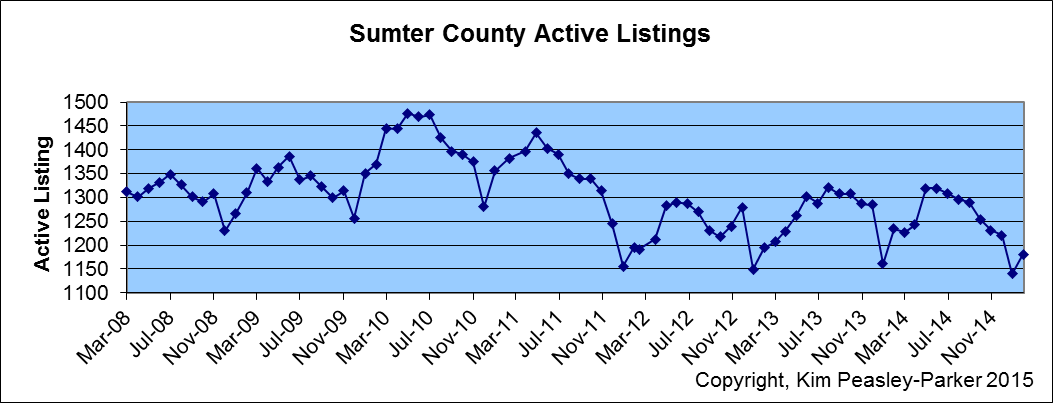 Jan 2015 Sumter Active Listings